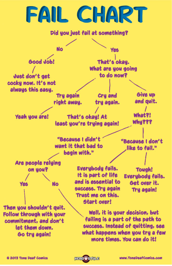Fail Chart. Did you just fail at something?